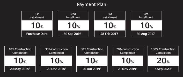 5242 Emaar Dubai Marina JBR Payment Plan