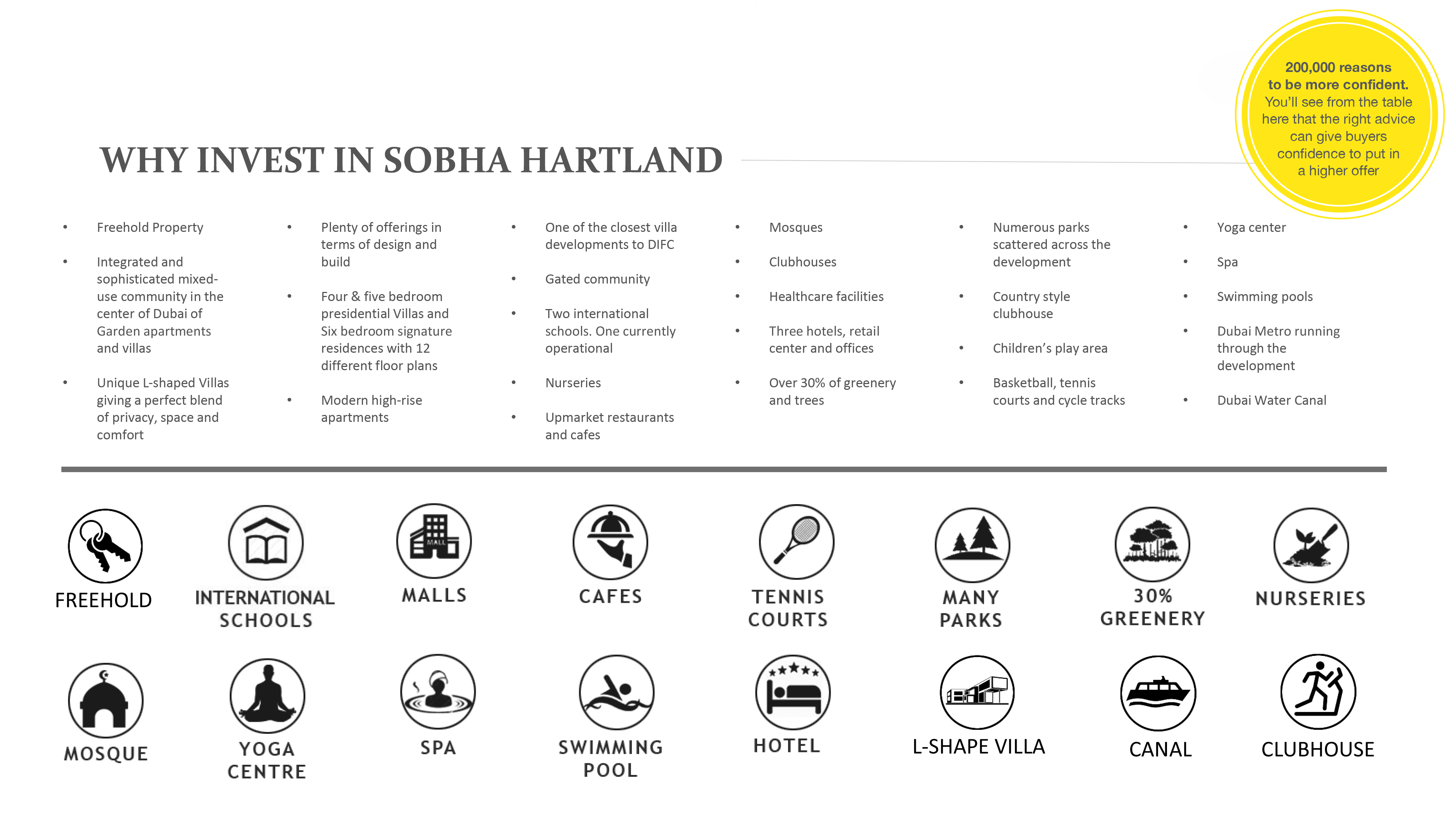 Invest in Sobha Hartland